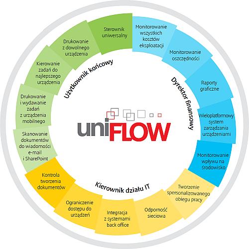 UniFLOW Chart
